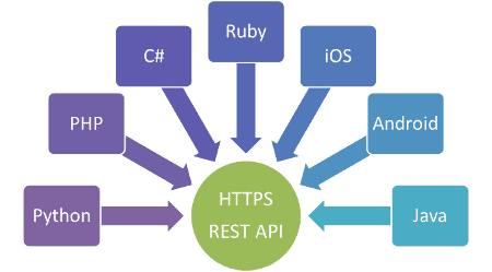 Use PHP to create RESTful API with auth