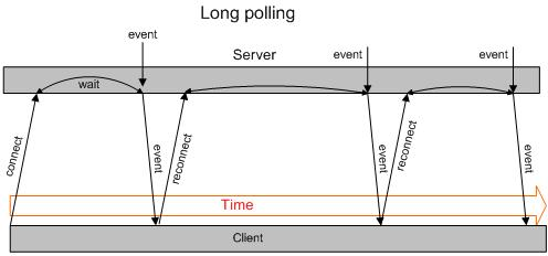 How to use ajax polling to pull JSON data from your restful API
