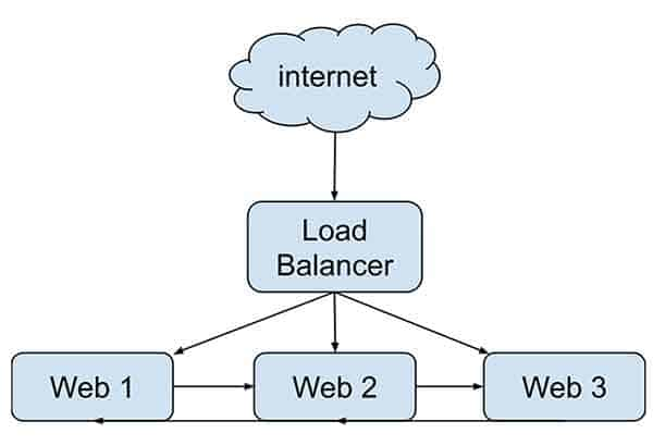 How to use a load balancer with WordPress
