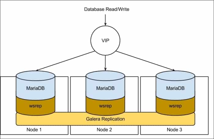 Database replication for WordPress with Galera